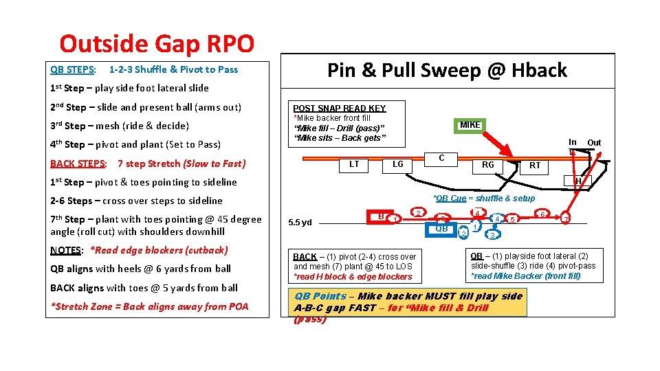 Outside Gap RPO QB STEPS: Pin & Pull Sweep @ Hback 1 -2 -3