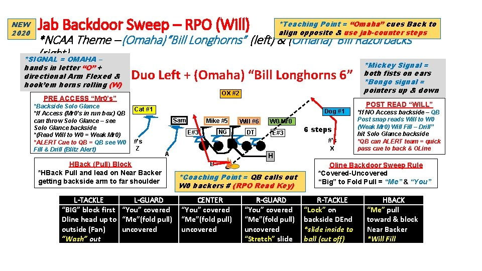 """NEW 2020 Jab Backdoor Sweep – RPO (Will) *Teaching Point = """"Omaha"""" cues Back"""