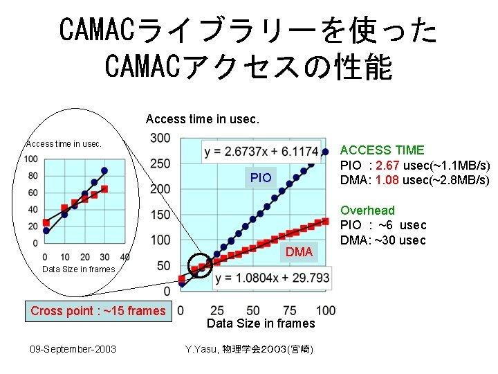 CAMACライブラリーを使った CAMACアクセスの性能 Access time in usec. ACCESS TIME PIO : 2. 67 usec(~1. 1
