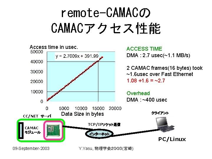 remote-CAMACの CAMACアクセス性能 Access time in usec. ACCESS TIME DMA : 2. 7 usec(~1. 1