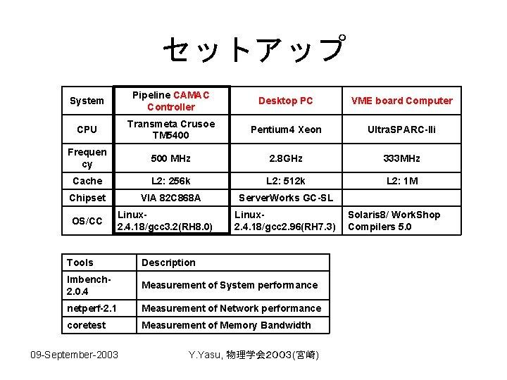 セットアップ System Pipeline CAMAC Controller Desktop PC VME board Computer CPU Transmeta Crusoe TM