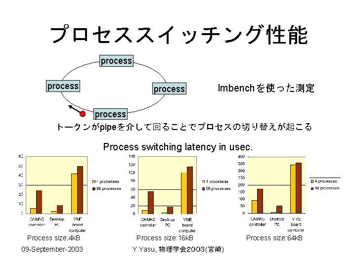 プロセススイッチング性能 process lmbenchを使った測定 process トークンがpipeを介して回ることでプロセスの切り替えが起こる Process switching latency in usec. Process size: 4 k.