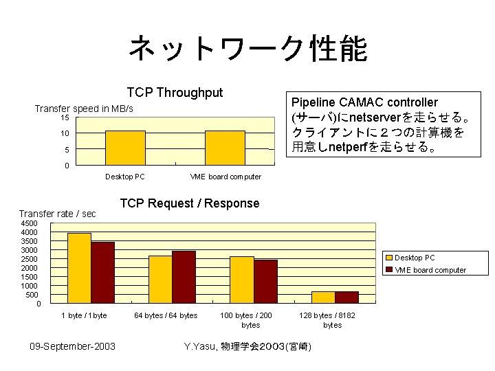 ネットワーク性能 TCP Throughput Transfer speed in MB/s 15 10 5 Pipeline CAMAC controller (サーバ)にnetserverを走らせる。