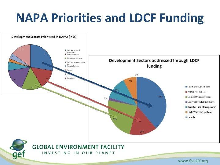 NAPA Priorities and LDCF Funding