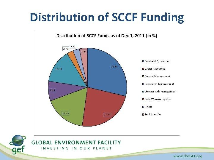 Distribution of SCCF Funding