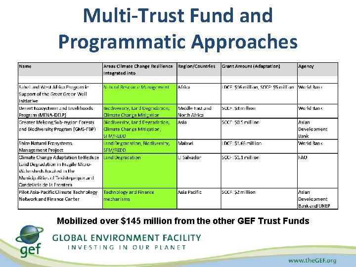 Multi-Trust Fund and Programmatic Approaches Mobilized over $145 million from the other GEF Trust