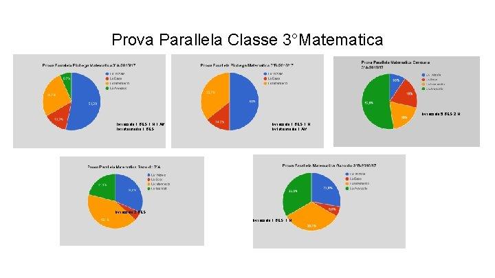 Prova Parallela Classe 3°Matematica liv. iniziale: 5 BES; 2 H liv. iniziale: 1 BES;