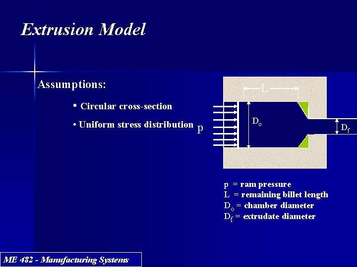Extrusion Model Assumptions: L • Circular cross-section • Uniform stress distribution p Do p