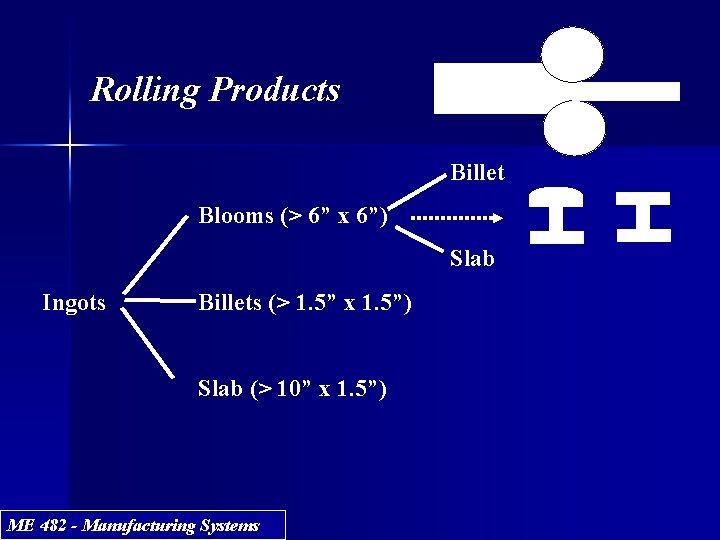 """Rolling Products Billet Blooms (> 6"""" x 6"""") Slab Ingots Billets (> 1. 5"""""""