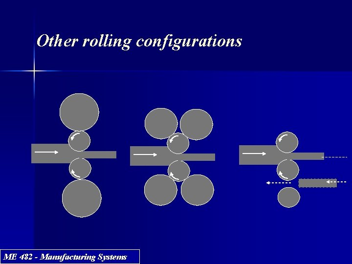 Other rolling configurations ME 482 - Manufacturing Systems