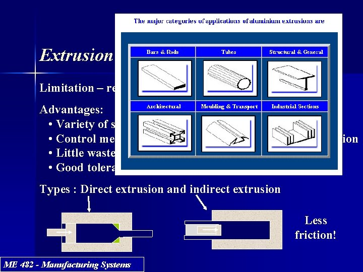 Extrusion Limitation – requires uniform cross-section vs length Advantages: • Variety of shapes •