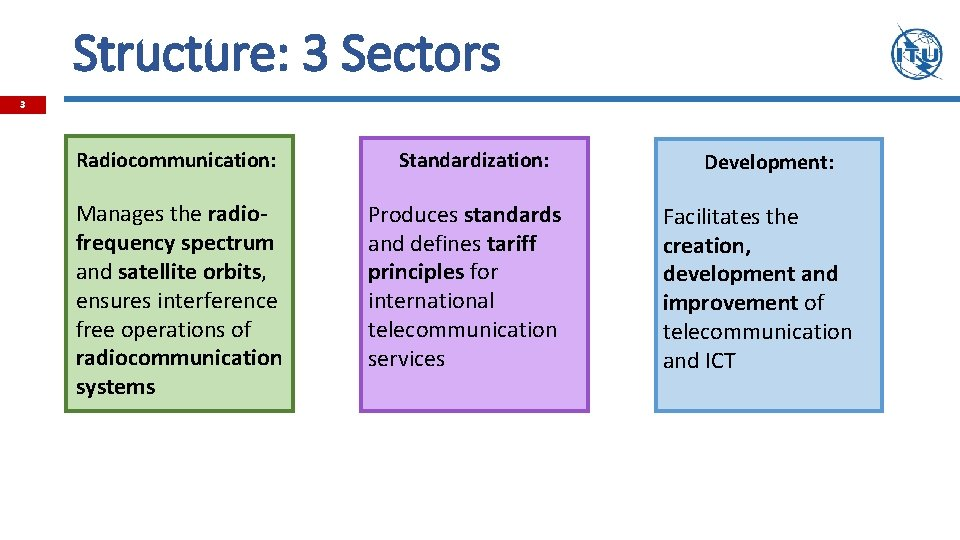 Structure: 3 Sectors 3 Radiocommunication: Manages the radiofrequency spectrum and satellite orbits, ensures interference