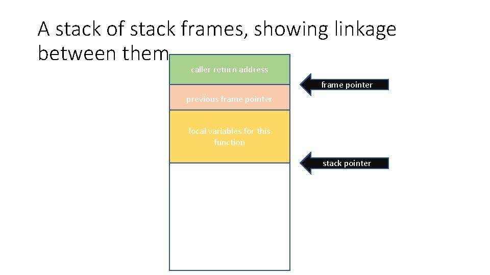 A stack of stack frames, showing linkage between them caller return address frame pointer