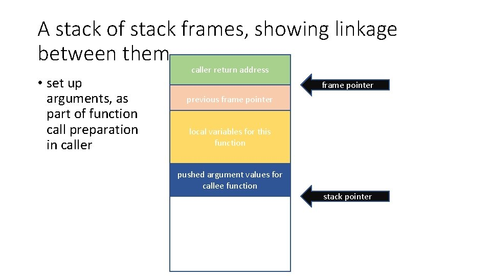A stack of stack frames, showing linkage between them • set up arguments, as