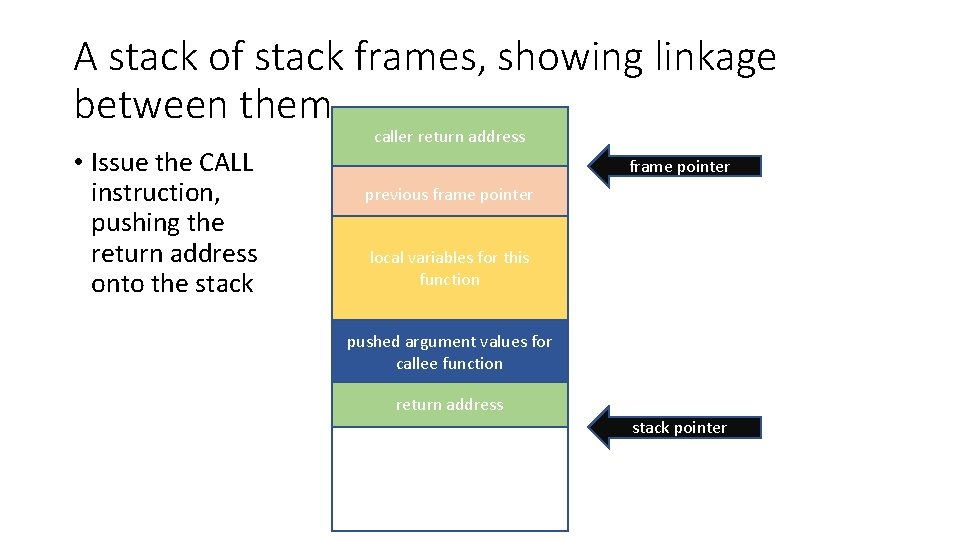A stack of stack frames, showing linkage between them • Issue the CALL instruction,