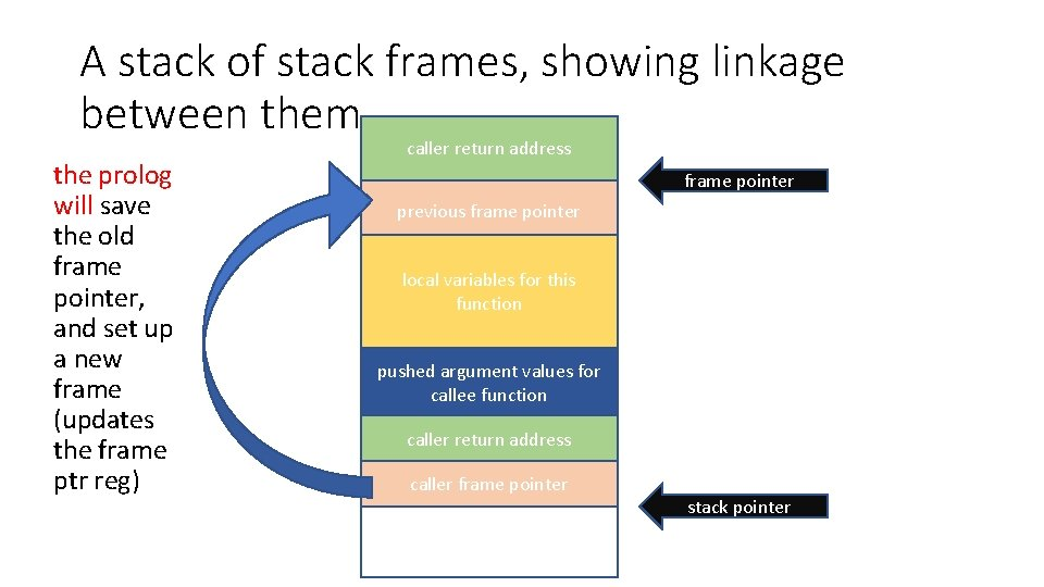 A stack of stack frames, showing linkage between them the prolog will save the