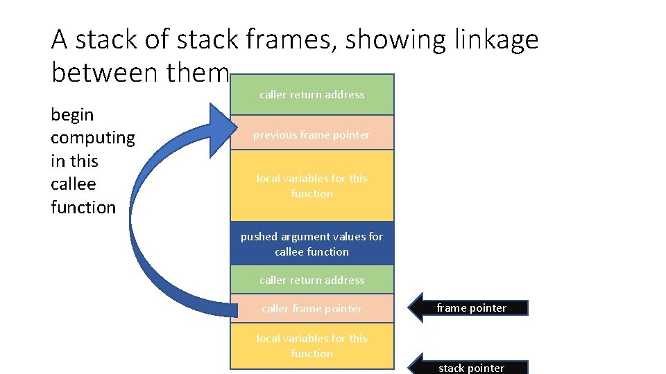 A stack of stack frames, showing linkage between them begin computing in this callee