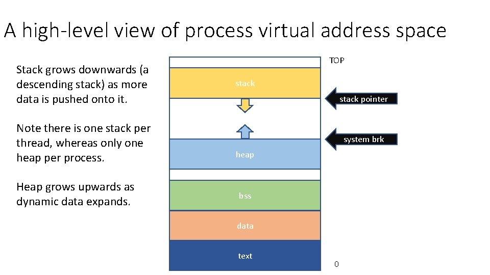 A high-level view of process virtual address space Stack grows downwards (a descending stack)