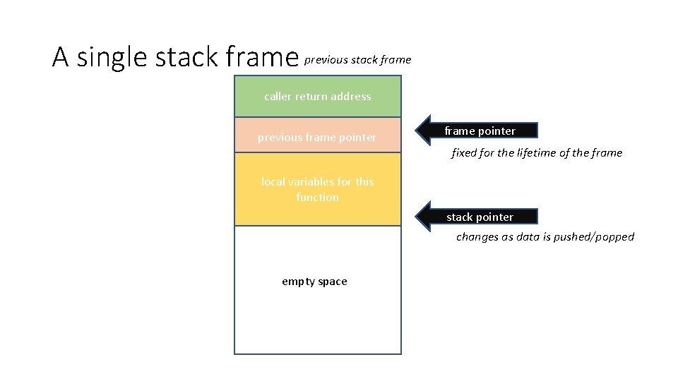 A single stack frame previous stack frame caller return address previous frame pointer fixed
