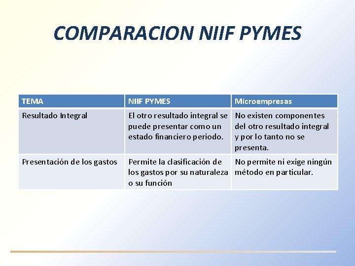 COMPARACION NIIF PYMES TEMA NIIF PYMES Microempresas Resultado Integral El otro resultado integral se
