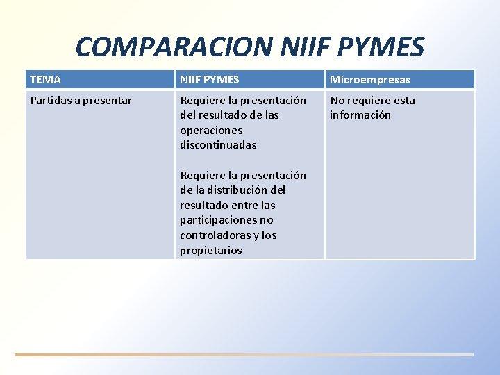 COMPARACION NIIF PYMES TEMA NIIF PYMES Microempresas Partidas a presentar Requiere la presentación del