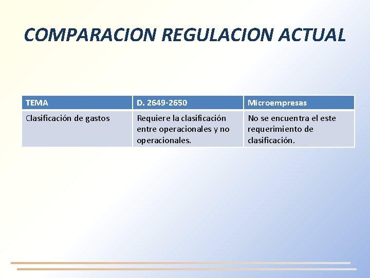 COMPARACION REGULACION ACTUAL TEMA D. 2649 -2650 Microempresas Clasificación de gastos Requiere la clasificación