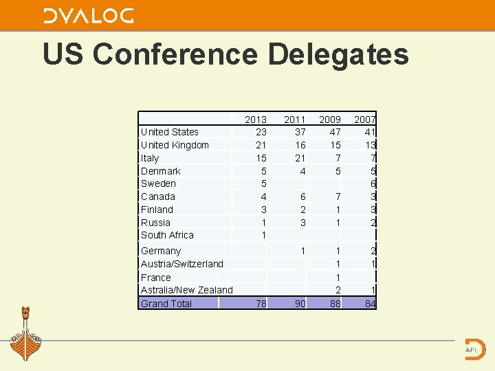 US Conference Delegates United States United Kingdom Italy Denmark Sweden Canada Finland Russia South