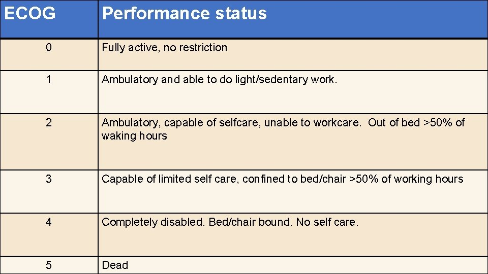 ECOG Performance status 0 Fully active, no restriction 1 Ambulatory and able to do