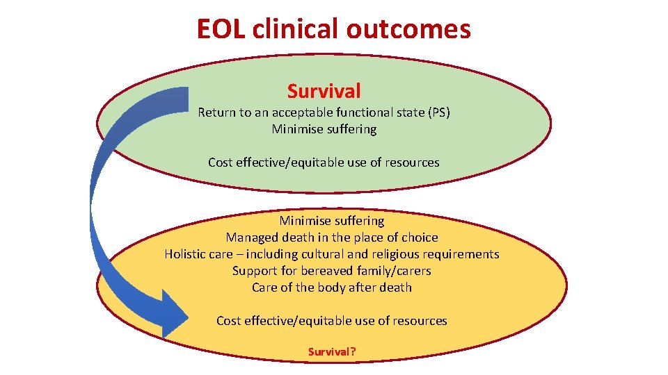 EOL clinical outcomes Survival Return to an acceptable functional state (PS) Minimise suffering Cost
