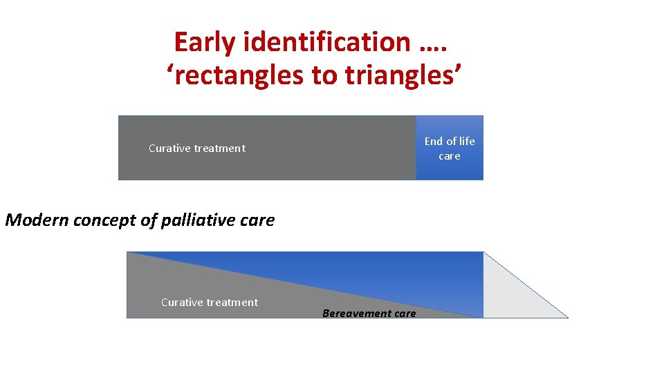 Early identification …. 'rectangles to triangles' End of life care Curative treatment Modern concept
