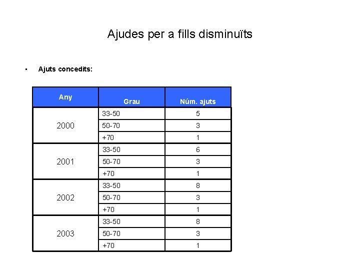 Ajudes per a fills disminuïts • Ajuts concedits: Any 2000 2001 2002 2003 Grau
