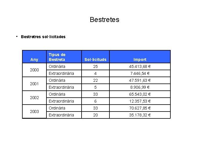Bestretes • Bestretres sol·licitades Any 2000 2001 2002 2003 Tipus de Bestreta Sol·licituds Import
