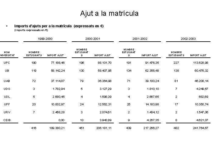 Ajut a la matrícula • Imports d'ajuts per a la matrícula (expressats en €)