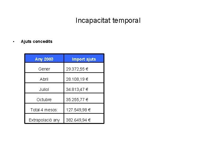 Incapacitat temporal • Ajuts concedits Any 2003 Import ajuts Gener 29. 372, 55 €