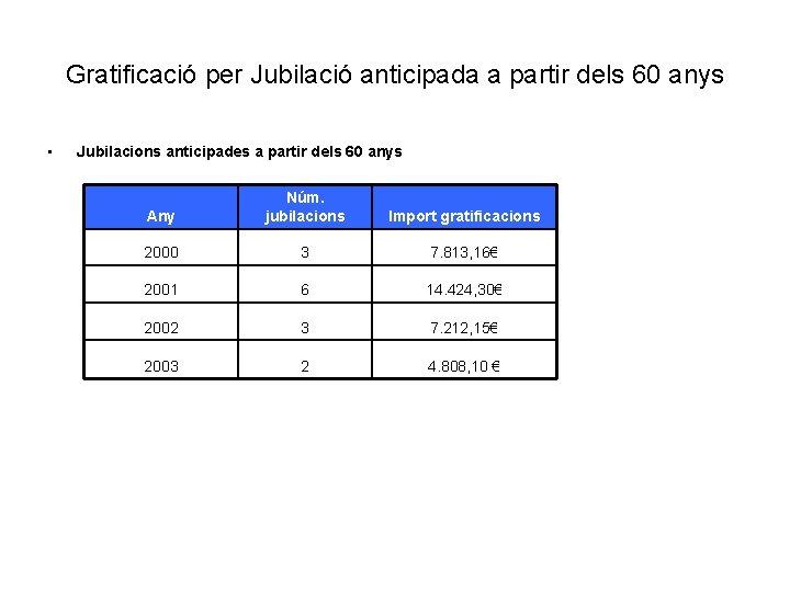 Gratificació per Jubilació anticipada a partir dels 60 anys • Jubilacions anticipades a partir