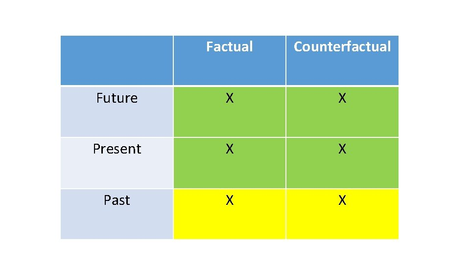 Factual Counterfactual Future X X Present X X Past X X