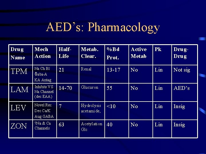 AED's: Pharmacology Drug Name Mech Action Half. Life Metab. Clear. %Bd Prot. Active Metab