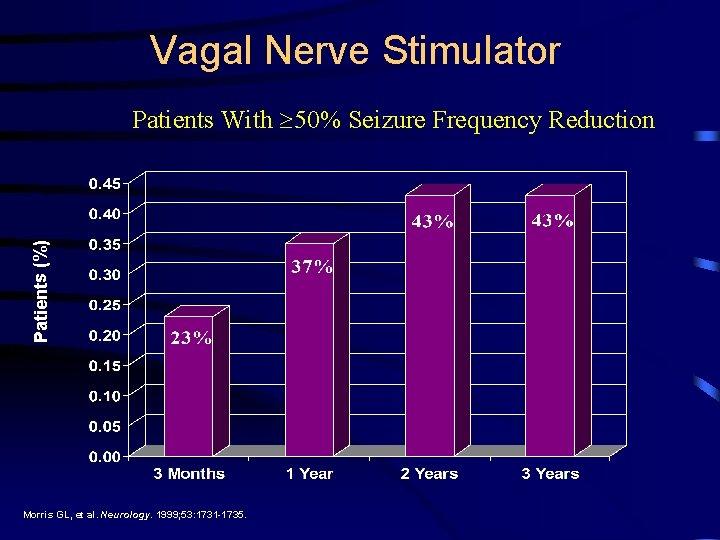 Vagal Nerve Stimulator Patients (%) Patients With 50% Seizure Frequency Reduction Morris GL, et
