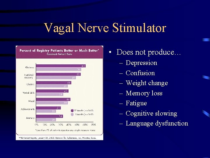 Vagal Nerve Stimulator • Does not produce… – – – – Depression Confusion Weight