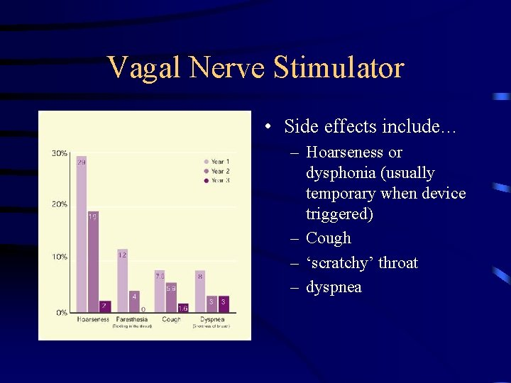 Vagal Nerve Stimulator • Side effects include… – Hoarseness or dysphonia (usually temporary when