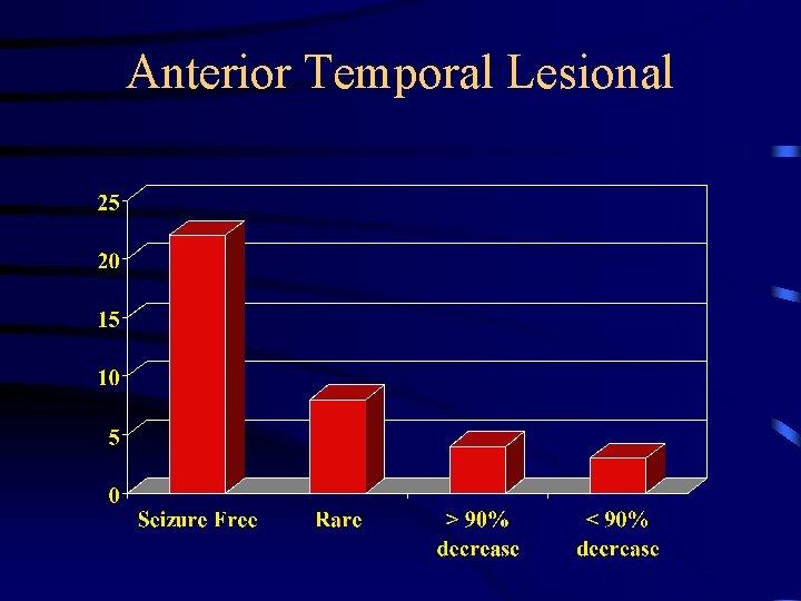 Anterior Temporal Lesional