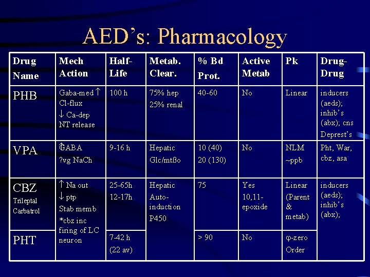 AED's: Pharmacology Drug Name Mech Action Half. Life Metab. Clear. % Bd Prot. Active