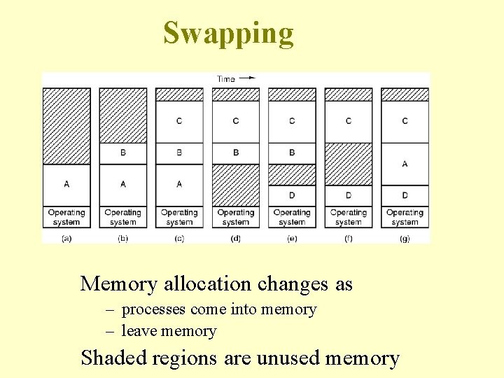 Swapping Memory allocation changes as – processes come into memory – leave memory Shaded