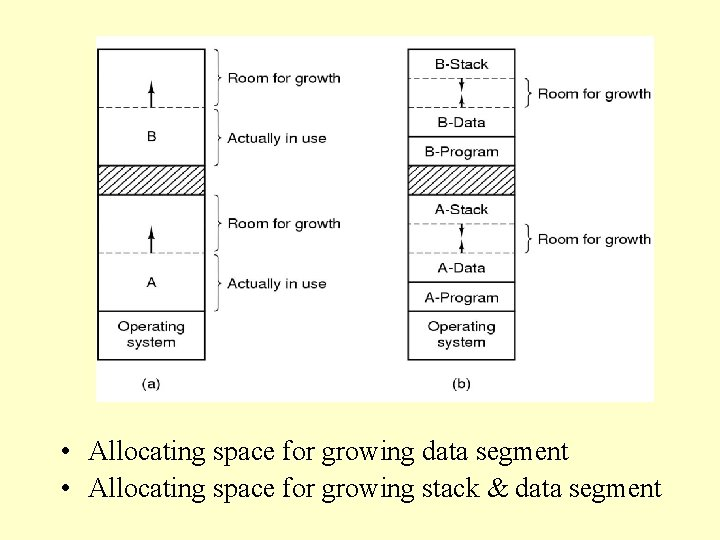 • Allocating space for growing data segment • Allocating space for growing stack