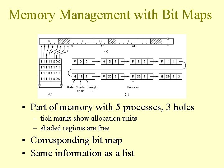 Memory Management with Bit Maps • Part of memory with 5 processes, 3 holes