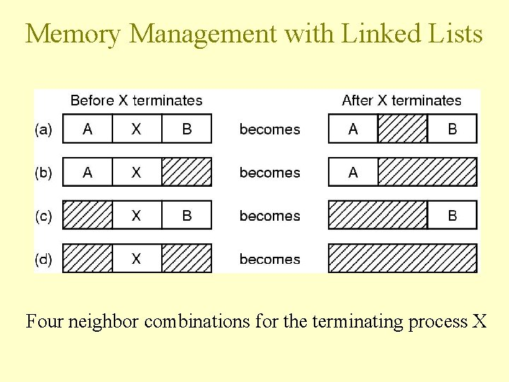 Memory Management with Linked Lists Four neighbor combinations for the terminating process X