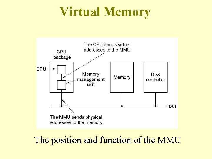 Virtual Memory The position and function of the MMU