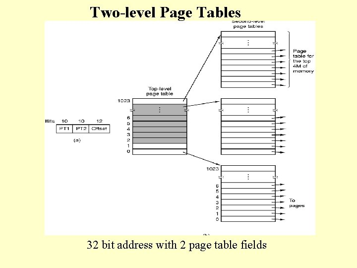 Two-level Page Tables 32 bit address with 2 page table fields