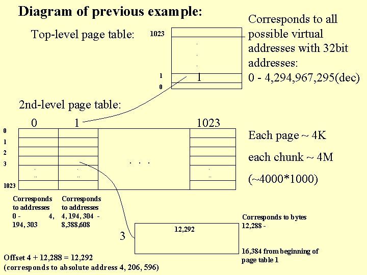 Diagram of previous example: Top-level page table: Corresponds to all possible virtual addresses with