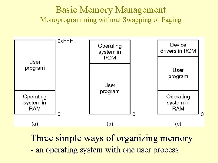 Basic Memory Management Monoprogramming without Swapping or Paging Three simple ways of organizing memory